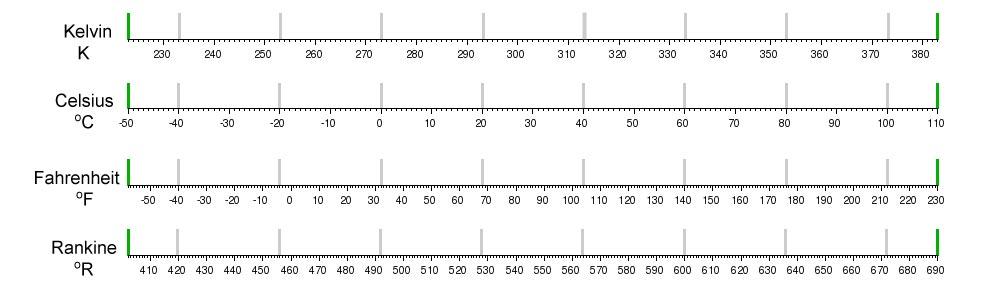 Temperature Conversions Celsius To Fahrenheit Online Temperature